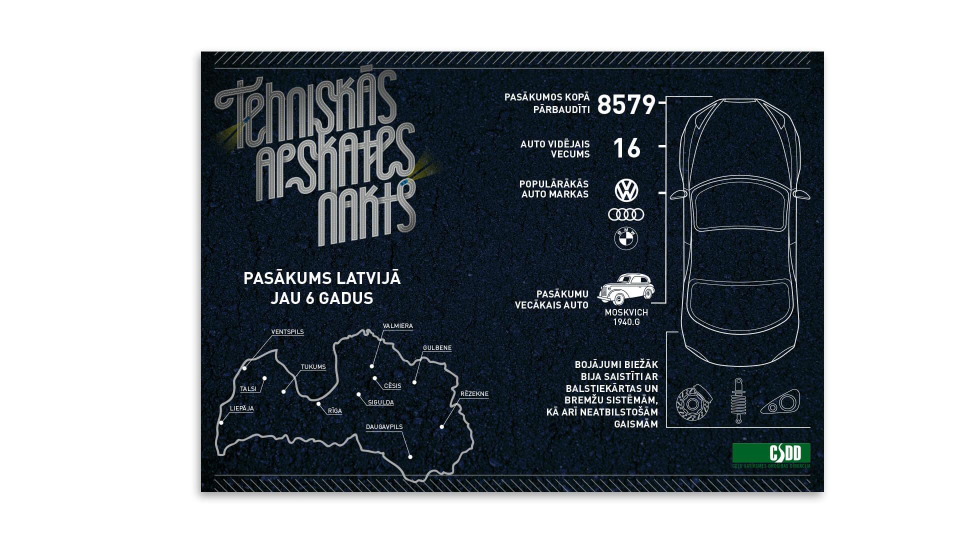 CSDD_Tehniskas_naktis_infografiks_1920x1080