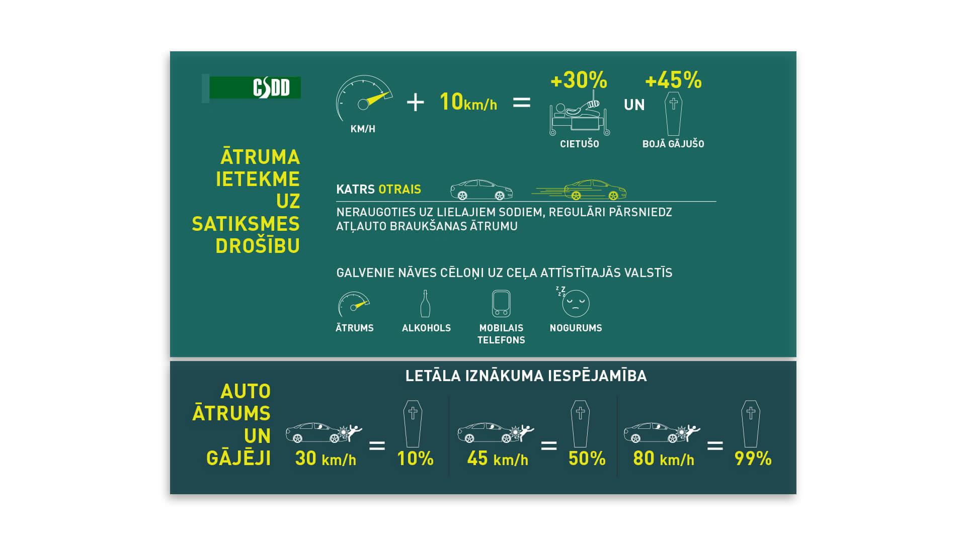 CSDD_infografika_atrums_viz_1920x1080