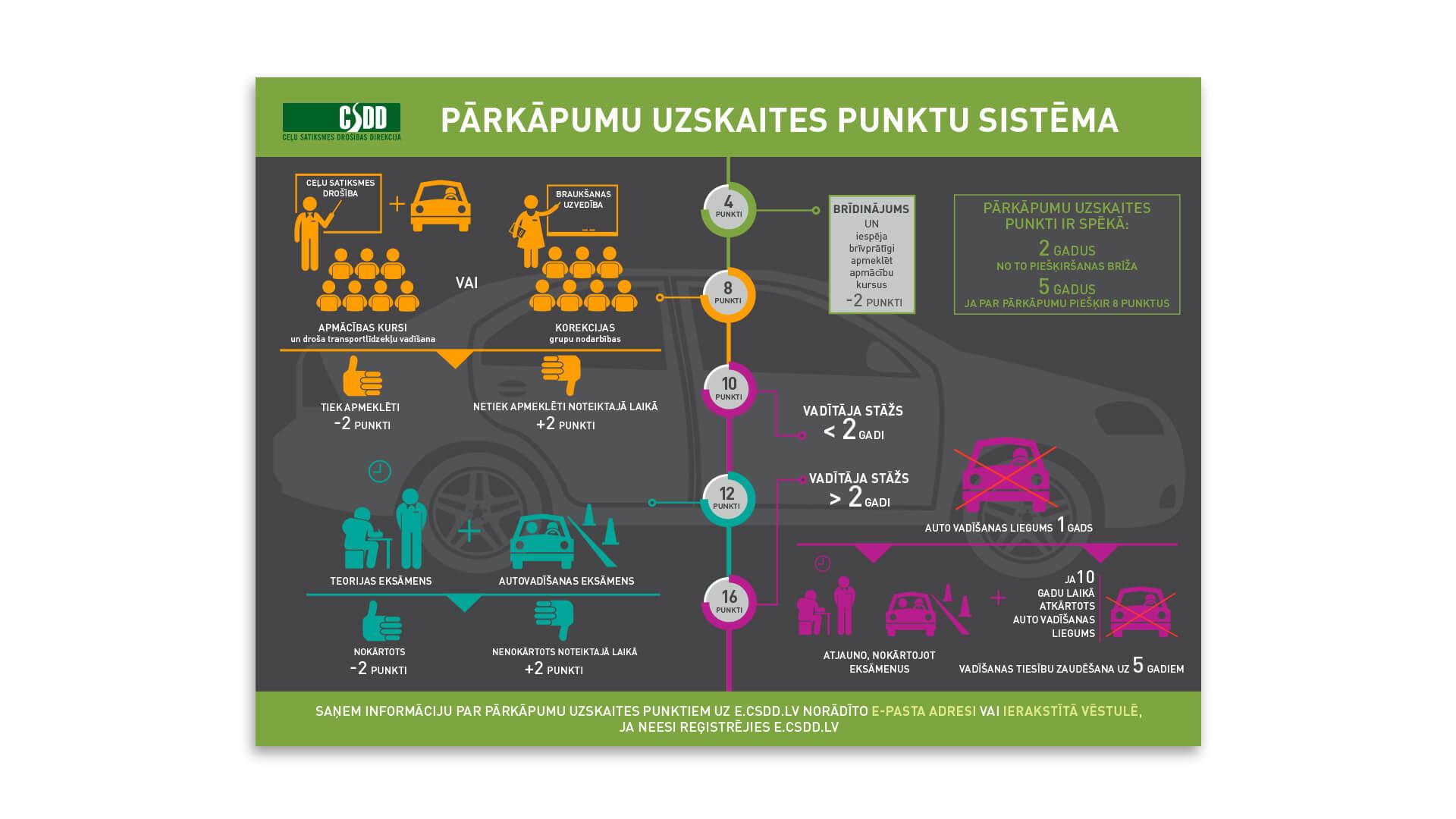 CSDD_infografika_parkapumu_uzskaites_punkti_1920x1080
