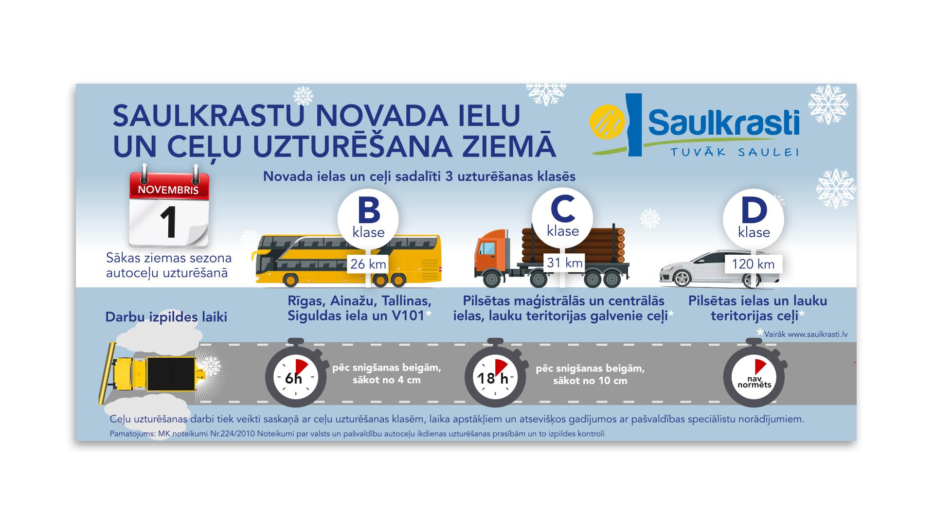Saulkrastu-celu-infografika-5.12.2018-avizei_1920x1080
